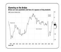 الوقود و الضرائب تدفع ثقه المستهلك البريطاني للتراجع ١٣ نقطه دفعه واحده في حكومته