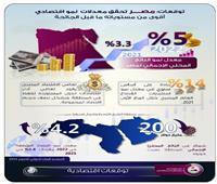 صندوق النقد الدولى : مصر تحقق معدلات نمو اقتصادي أقوى من مستوياته قبل الجائحة