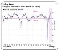 تراجع نشاط القطاع الخاص في أوروبا لأدني  مستوياته بسبب أزمه الطاقه