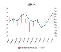 سوق الأسهم العالمية تنتعش مع ارتفاع ارباح الشركات الكبري