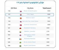 مصر تحصد المركز الثاني عربيا في مؤشر التكنولوجيا المالية عام 2021