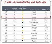 مصر ال ١٩عالميا في مؤشر جاذبية الدولة للطاقة المتجددة خلال أكتوبر 2021