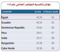 مصر التاسعه عربيا في تنميه المواهب و تطويرها